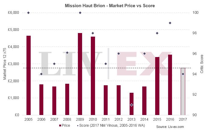 Mission Haut Brion 2017
