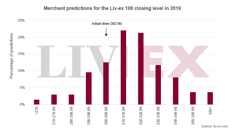 Chart showing the ranges of merchant predictions for the Liv-ex 100 index in 2019