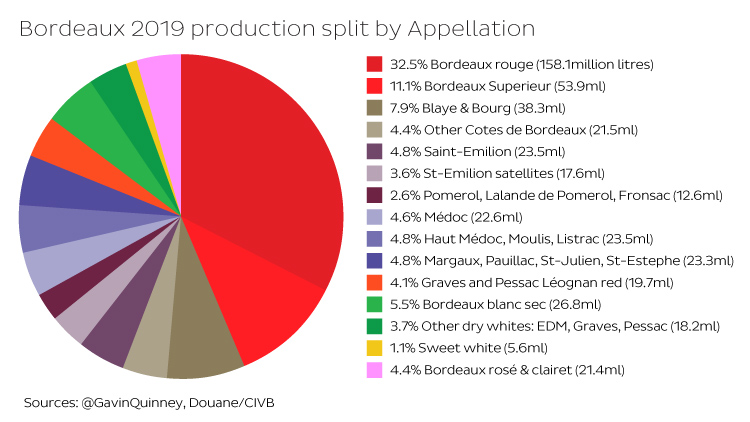 Chart showing Bordeaux 2019 production split by Appellation