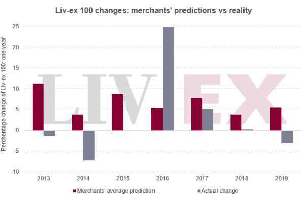Chart showing merchants predictions versus reality for the Liv-ex 100 index