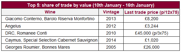 Top 5: share of trade by value (10th January - 16th January)